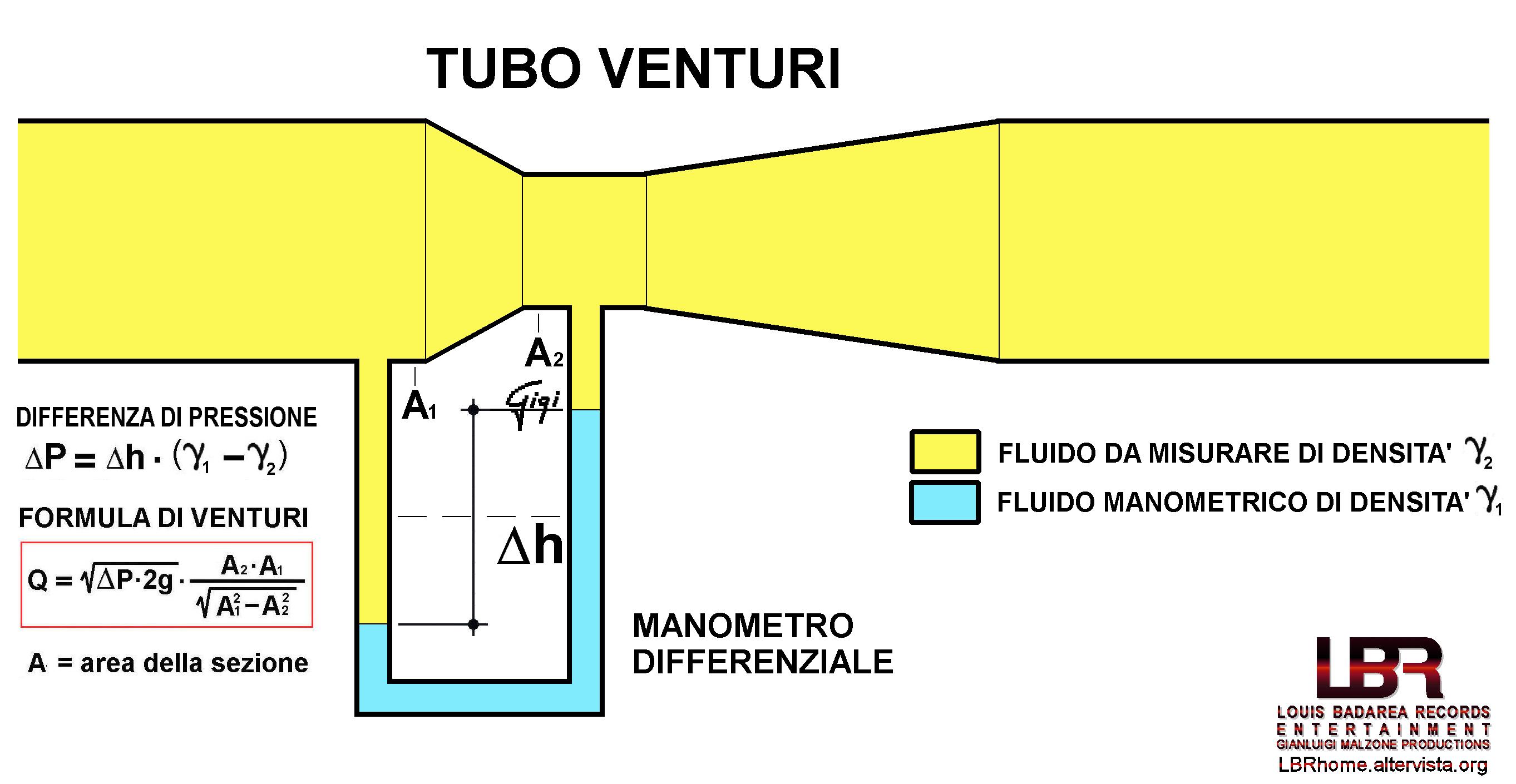 Calcolo tubo venturi
